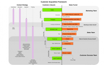 New Guest Blog: How To Track Customer Acquisitions : Customer Lifecycle, Sales Funnel, and Content Strategy